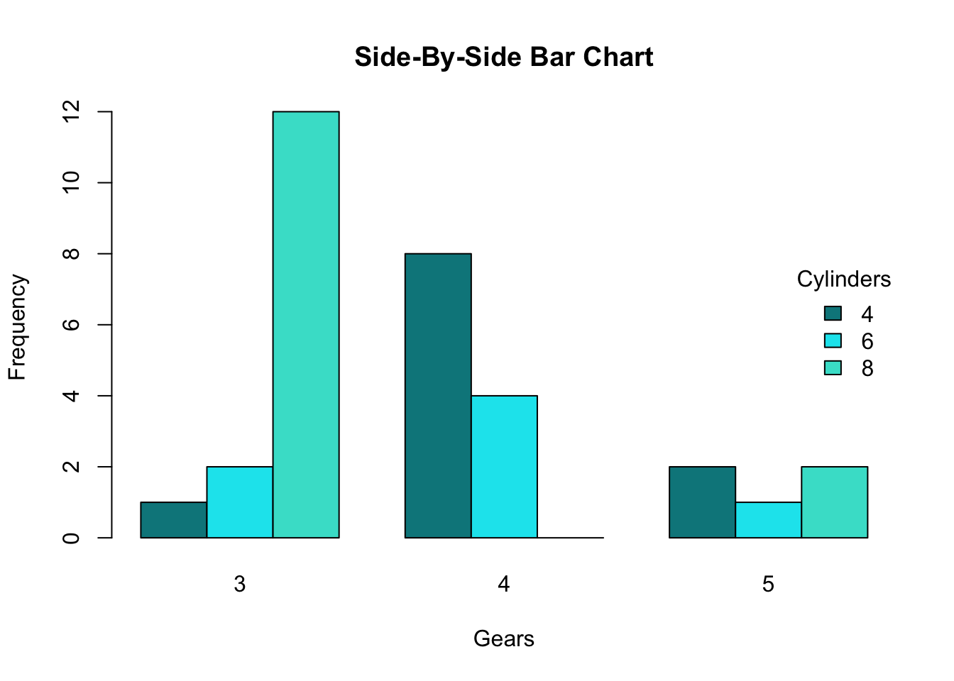 Side By Side Bar Charts