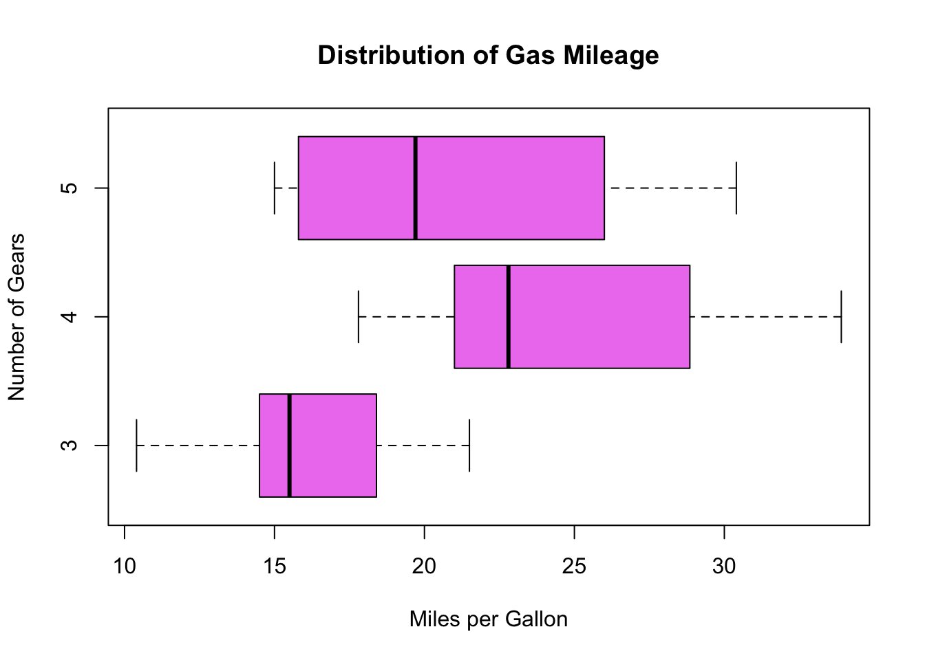 how to add multiple colors to a boxplot in r